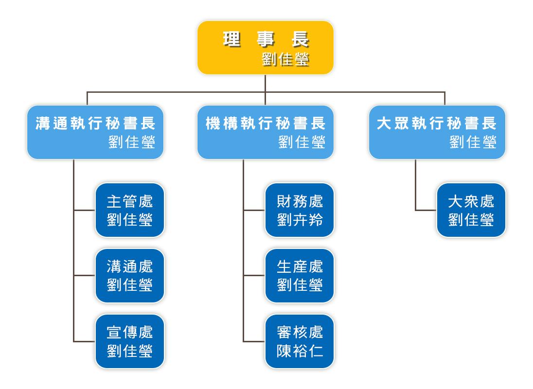桃園市不動產教育培訓協會-組織圖